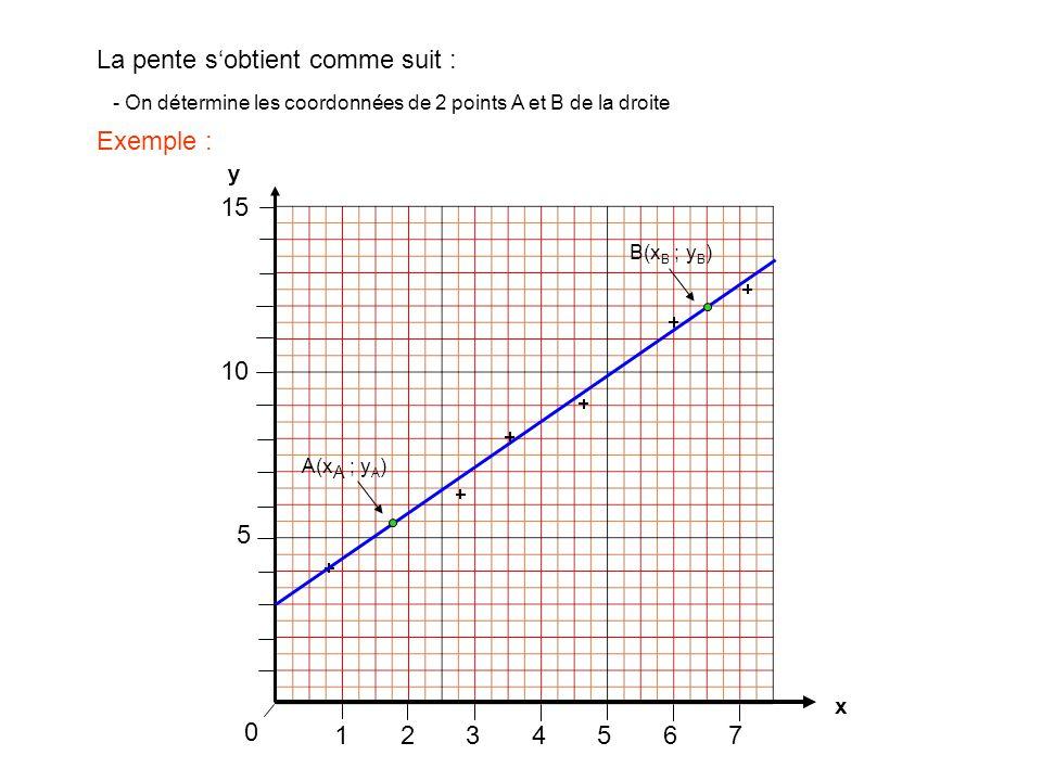 1234567 0 La pente s'obtient comme suit : x y 5 10 15 - On détermine les coordonnées de 2 points A et B de la droite ATTENTION ! Prendre 2 points de l