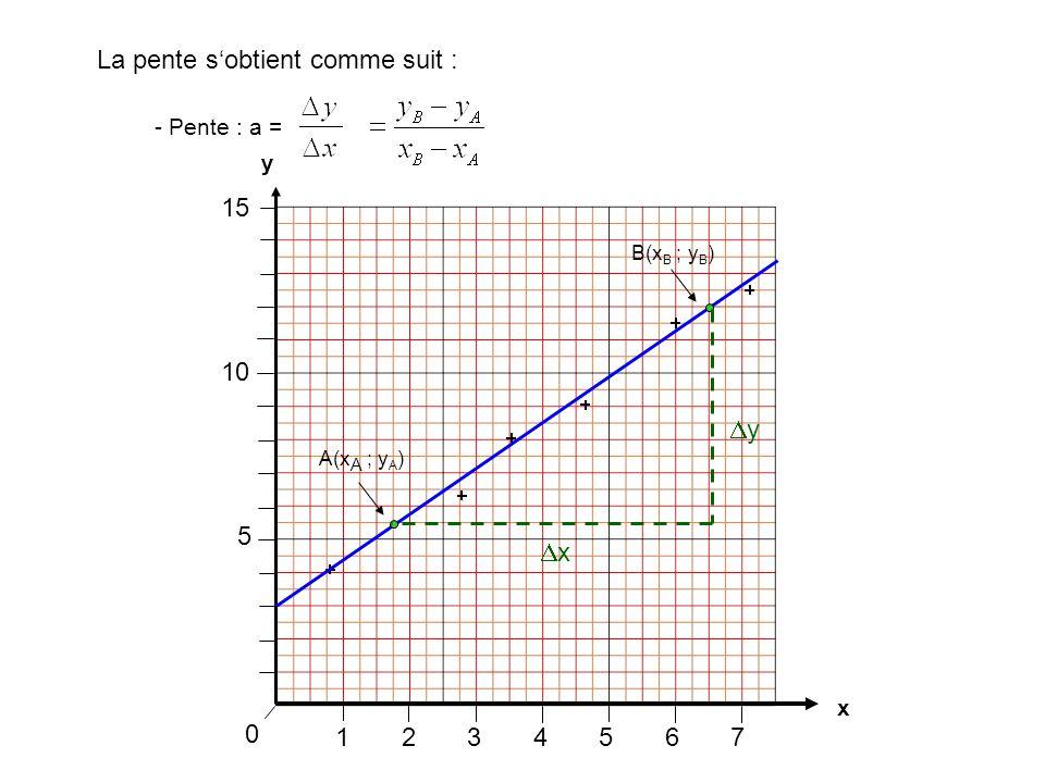 1234567 0 La pente s'obtient comme suit : x y 5 10 15 xx yy - Pente : a = A(x A ; y A ) B(x B ; y B )