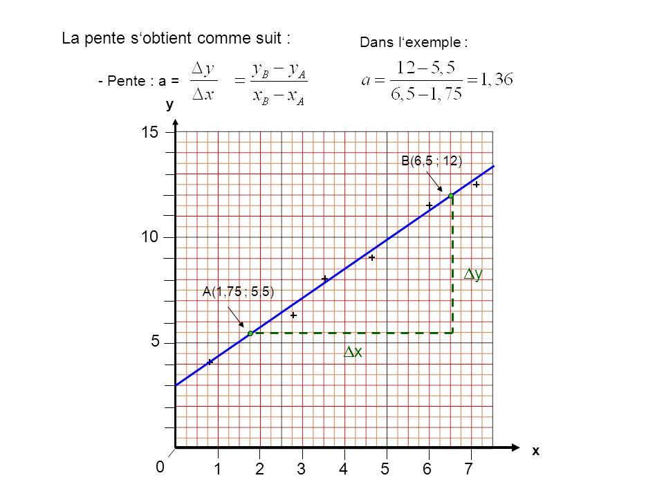 1234567 0 La pente s'obtient comme suit : x y 5 10 15 xx yy - Pente : a = A(1,75 ; 5,5) B(6,5 ; 12) Dans l'exemple :