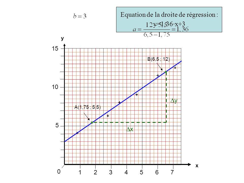 1234567 0 x y 5 10 15 xx yy A(1,75 ; 5,5) B(6,5 ; 12) Equation de la droite de régression : y=1,36·x+3