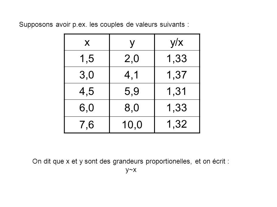 Aux erreurs expérimentales près, on constate que- si x est doublé, y est doublé aussi. - si x est triplé, y est triplé aussi. - si x est multiplié par