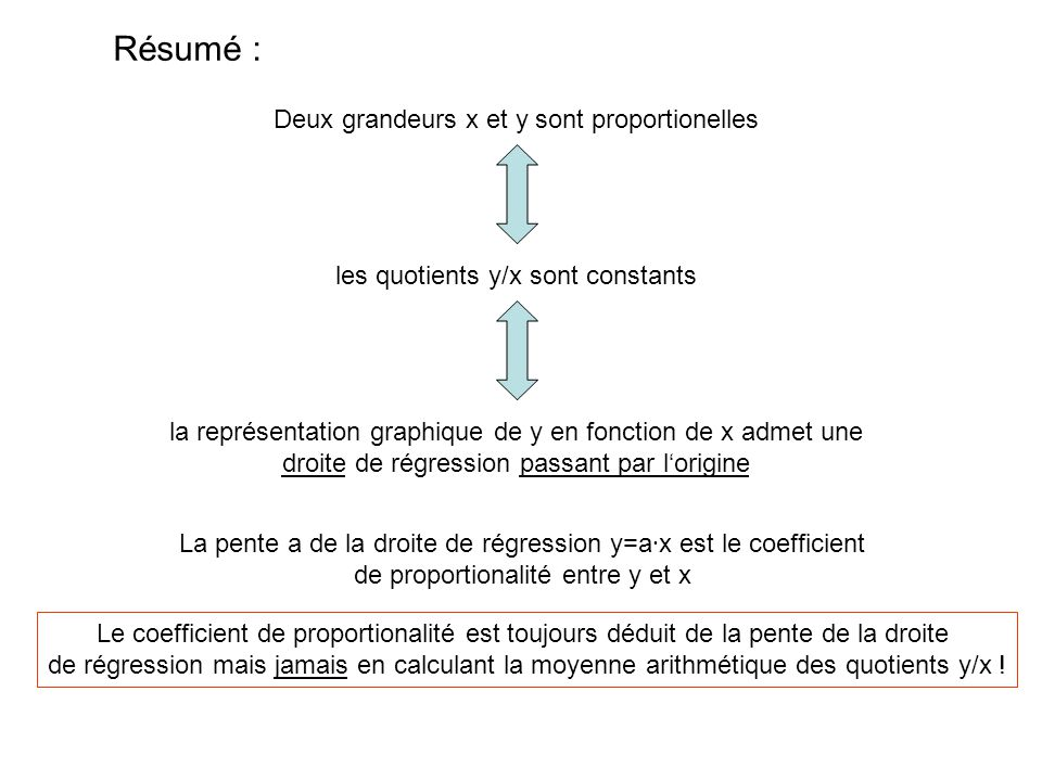 Résumé : Deux grandeurs x et y sont proportionelles les quotients y/x sont constants la représentation graphique de y en fonction de x admet une droit