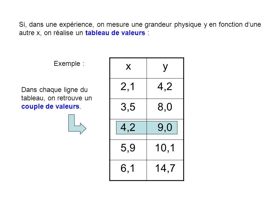 Si, dans une expérience, on mesure une grandeur physique y en fonction d'une autre x, on réalise un tableau de valeurs : xy 2,14,2 3,58,0 4,29,0 5,910,1 6,114,7 Exemple : Dans chaque ligne du tableau, on retrouve un couple de valeurs.