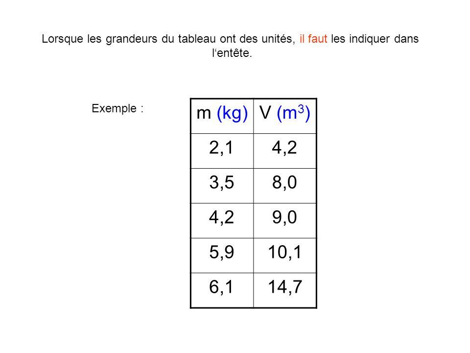 m (kg)V (m 3 ) 2,14,2 3,58,0 4,29,0 5,910,1 6,114,7 Lorsque les grandeurs du tableau ont des unités, il faut les indiquer dans l'entête. Exemple :