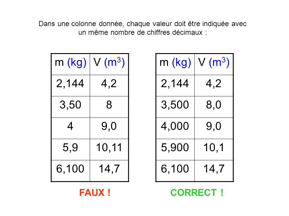 m (kg)V (m 3 ) 2,1444,2 3,508 49,0 5,910,11 6,10014,7 Dans une colonne donnée, chaque valeur doit être indiquée avec un même nombre de chiffres décimaux : FAUX .