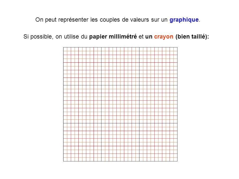 On peut représenter les couples de valeurs sur un graphique. Si possible, on utilise du papier millimétré et un crayon (bien taillé):