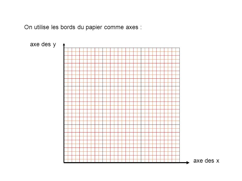 On utilise les bords du papier comme axes : axe des x axe des y