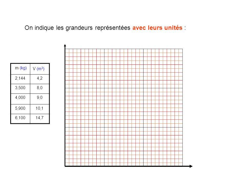 On indique les grandeurs représentées avec leurs unités : m (kg)V (m 3 ) 2,1444,2 3,5008,0 4,0009,0 5,90010,1 6,10014,7 m (kg) V (m 3 )