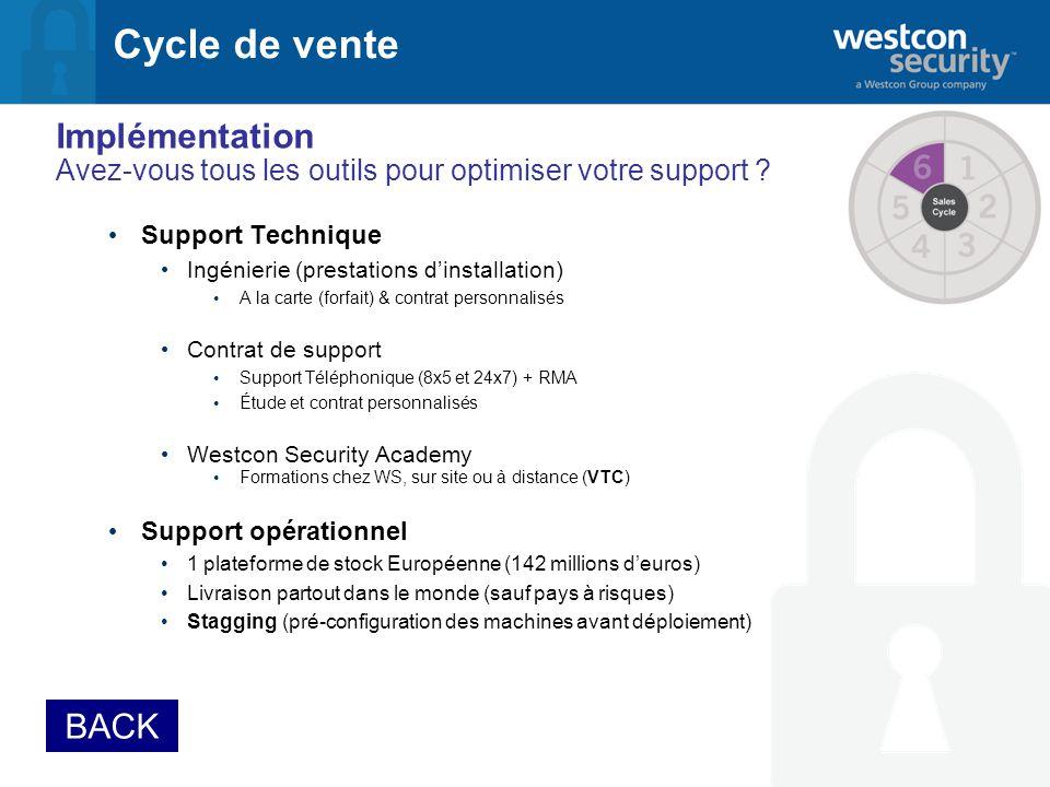 Cycle de vente Implémentation Avez-vous tous les outils pour optimiser votre support .
