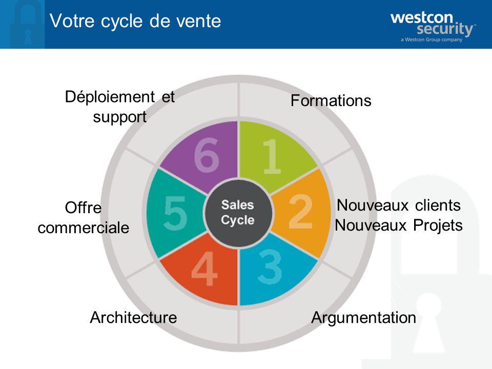 Votre cycle de vente Formations Nouveaux clients Nouveaux Projets ArgumentationArchitecture Offre commerciale Déploiement et support