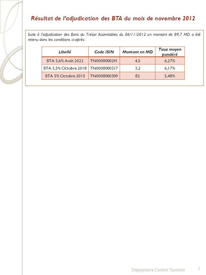 1 Dépositaire Central Tunisien Résultat de l'adjudication des BTA du mois de novembre 2012 Suite à l'adjudication des Bons du Trésor Assimilables du 06/11/2012 un montant de 89,7 MD a été retenu dans les conditions ci-après: LibelléCode ISINMontant en MD Taux moyen pondéré BTA 5,6% Août 2022TN00080002914,56,27% BTA 5,5% Octobre 2018TN00080003173,26,17% BTA 5% Octobre 2015TN0008000309825,48%
