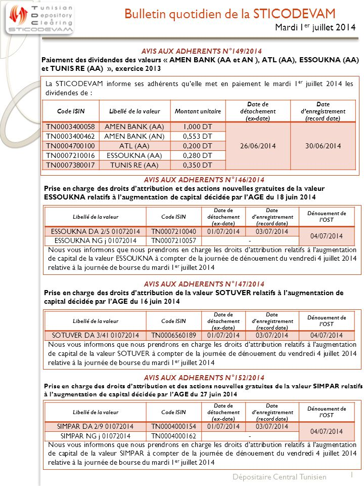 Bulletin quotidien de la STICODEVAM 1 Dépositaire Central Tunisien Mardi 1 er juillet 2014 AVIS AUX ADHERENTS N°149/2014 Paiement des dividendes des valeurs « AMEN BANK (AA et AN ), ATL (AA), ESSOUKNA (AA) et TUNIS RE (AA) », exercice 2013 La STICODEVAM informe ses adhérents qu'elle met en paiement le mardi 1 er juillet 2014 les dividendes de : Code ISINLibellé de la valeurMontant unitaire Date de détachement (ex-date) Date d'enregistrement (record date) TN0003400058AMEN BANK (AA)1,000 DT 26/06/201430/06/2014 TN0003400462AMEN BANK (AN)0,553 DT TN0004700100ATL (AA)0,200 DT TN0007210016ESSOUKNA (AA)0,280 DT TN0007380017TUNIS RE (AA)0,350 DT AVIS AUX ADHERENTS N°146/2014 Prise en charge des droits d'attribution et des actions nouvelles gratuites de la valeur ESSOUKNA relatifs à l'augmentation de capital décidée par l'AGE du 18 juin 2014 Nous vous informons que nous prendrons en charge les droits d'attribution relatifs à l'augmentation de capital de la valeur ESSOUKNA à compter de la journée de dénouement du vendredi 4 juillet 2014 relative à la journée de bourse du mardi 1 er juillet 2014 Libellé de la valeurCode ISIN Date de détachement (ex-date) Date d'enregistrement (record date) Dénouement de l'OST ESSOUKNA DA 2/5 01072014TN000721004001/07/201403/07/2014 04/07/2014 ESSOUKNA NG j 01072014TN0007210057- AVIS AUX ADHERENTS N°147/2014 Prise en charge des droits d'attribution de la valeur SOTUVER relatifs à l'augmentation de capital décidée par l'AGE du 16 juin 2014 Nous vous informons que nous prendrons en charge les droits d'attribution relatifs à l'augmentation de capital de la valeur SOTUVER à compter de la journée de dénouement du vendredi 4 juillet 2014 relative à la journée de bourse du mardi 1 er juillet 2014 Libellé de la valeurCode ISIN Date de détachement (ex-date) Date d'enregistrement (record date) Dénouement de l'OST SOTUVER DA 3/41 01072014TN000656018901/07/201403/07/201404/07/2014 AVIS AUX ADHERENTS N°152/2014 Prise en charge des droits d'attribution et d