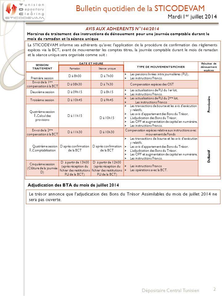 Bulletin quotidien de la STICODEVAM 3 Dépositaire Central Tunisien N°VALEUR Date de l'AGO Dividende/Action Date de détachement (Ex-Date) Date d'enregistrement (Record Date) Date de règlement (Paiement Date) 1SPDIT-SICAF18/04/20140.55029/04/201402/05/201405/05/2014 2BEST LEASE17/04/20140.10002/06/201404/06/201405/06/2014 3UIB07/05/2014Pas de dividende 4ALKIMIA08/05/20146.42005/06/201409/06/201410/06/2014 5 ICF (AA) 08/05/2014 2.230 15/08/201419/08/201420/08/2014 ICF (NS)1.670 6SFBT08/05/20140.65023/05/201427/05/201428/05/2014 7ASTREE13/05/20141.50030/05/201403/06/201404/06/2014 8PLACEMENT TUNISIE14/05/20142.00003/06/201405/06/201406/06/2014 9STAR14/05/20141.80002/06/201404/06/201405/06/2014 10OTH15/05/20140.21016/06/201418/06/201419/06/2014 11EUROCYCLE15/05/20140.75030/05/201403/06/201404/06/2014 12ATB15/05/20140.22021/05/201423/05/201426/05/2014 13CITY CARS21/05/20140.67001/07/201403/07/201404/07/2014 14CIL22/05/20140.75029/05/201402/06/201403/06/2014 15BIAT23/05/20142.50006/06/201410/06/201411/06/2014 16ATTIJARI LEASING27/05/20141.20025/06/201427/06/201430/06/2014 17MONOPRIX30/05/20140.60006/06/201410/06/201411/06/2014 18SOTIPAPIER30/05/20140.25025/06/201427/06/201430/06/2014 19ATL30/05/20140.20026/06/201430/06/201401/07/2014 20HEXABYTE30/05/20140.12016/06/201418/06/201419/06/2014 21TUNISIE LEASING05/06/20141.00019/06/201423/06/201424/06/2014 22TUNINVEST SICAR06/06/20141.00017/06/201419/06/201420/06/2014 23ADWYA05/06/2014 24SOTRAPIL05/06/20140.50020/06/201424/06/201425/06/2014 25HANNIBAL LEASE09/06/2014 26MPBS10/06/20140.20001/07/201403/07/201404/07/2014 27 TUNIS RE 10/06/20140.35026/06/201430/06/201401/07/2014 28SIAME11/06/20140.10010/07/201414/07/201415/07/2014 29TPR17/06/20140.23003/07/201407/07/201408/07/2014 30SOTEMAIL19/06/20140.04515/08/201419/08/201420/08/2014 31SOMOCER19/06/2014 32ENNAKL24/06/2014 33TELNET27/06/2014 34SAH12/06/20140.35523/07/201430/07/201431/07/2014 35SOTUVER16/06/20140.20001/07/201403/07/201404/07/2014 36ARTES19/06/20140.41507/07/201409/0
