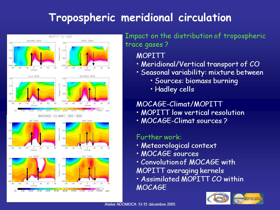 Atelier ADOMOCA 13-15 décembre 2005 Tropospheric meridional circulation MOPITT Meridional/Vertical transport of CO Seasonal variability: mixture betwe