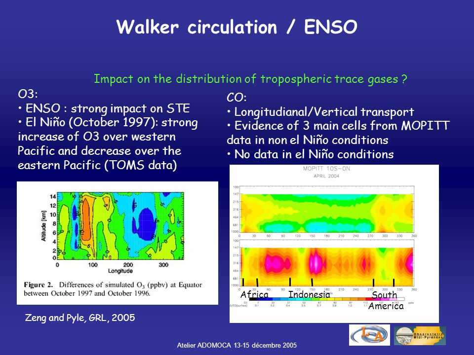 Atelier ADOMOCA 13-15 décembre 2005 Walker circulation / ENSO CO: Longitudianal/Vertical transport Evidence of 3 main cells from MOPITT data in non el