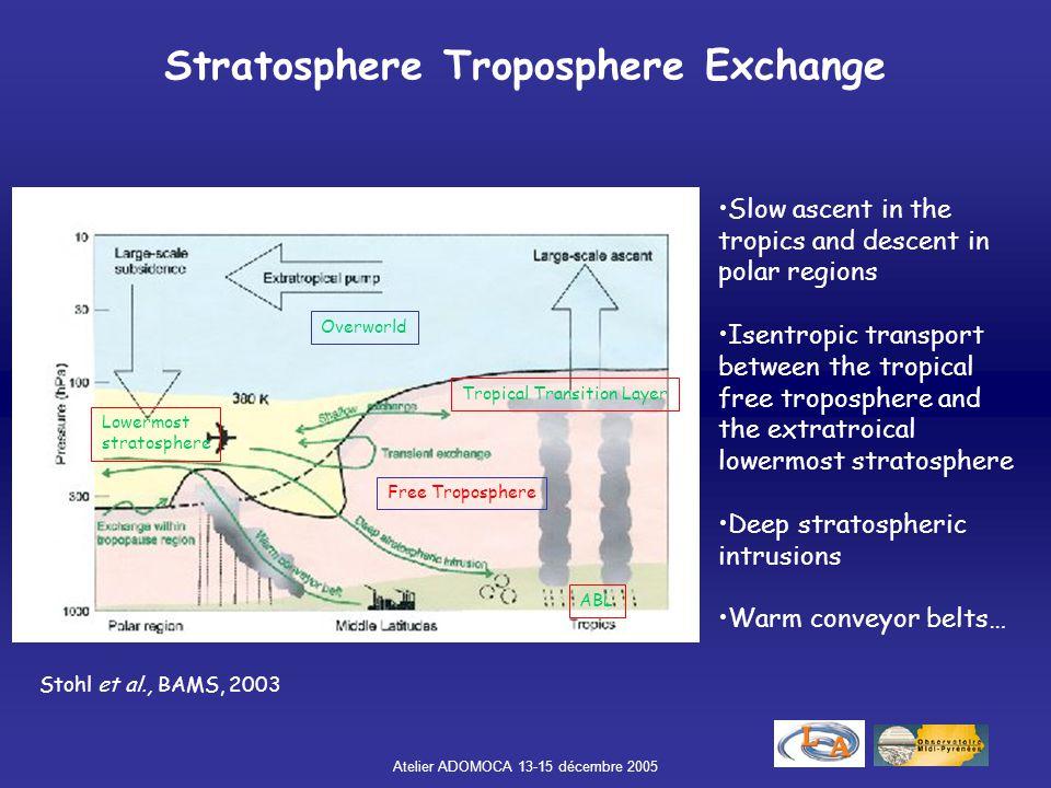Atelier ADOMOCA 13-15 décembre 2005 Stratosphere Troposphere Exchange Stohl et al., BAMS, 2003 Overworld Lowermost stratosphere Free Troposphere ABL T
