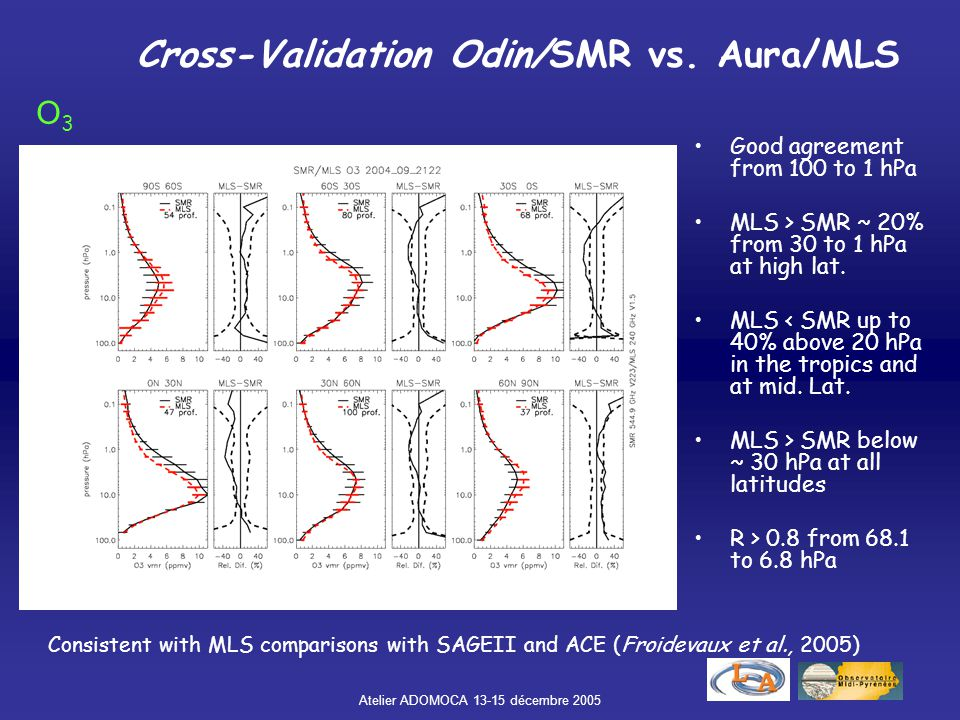 Atelier ADOMOCA 13-15 décembre 2005 Cross-Validation Odin/SMR vs. Aura/MLS Good agreement from 100 to 1 hPa MLS > SMR ~ 20% from 30 to 1 hPa at high l