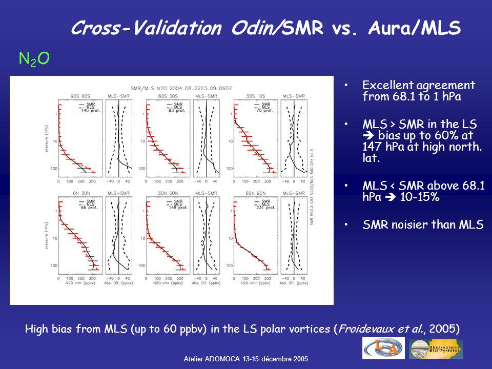 Atelier ADOMOCA 13-15 décembre 2005 Multi-sensor coupling SH Winter UTLS ~12-18 km Limb Stratospheric Sounder: Odin/SMR, Aura/MLS, Envisat/MIPAS… High vertical resolution (2-4 km) Low horizontal sampling (> 100 km) Low sensitivity in the UTLS Nadir Tropospheric Sounder: Terra/MOPITT, Aqua/AIRS, Metop/IASI… Low vertical resolution (> 6 km) High horizontal sampling and resolution Low sensitivity in the UTLS SMR MOPITT Coupling of data from a Stratospheric and a Tropospheric sounder in MOCAGE via the assimilation coupler PALM  information in the UTLS