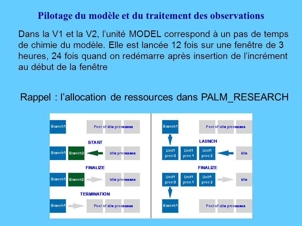 Pilotage du modèle et du traitement des observations Dans la V1 et la V2, l'unité MODEL correspond à un pas de temps de chimie du modèle.