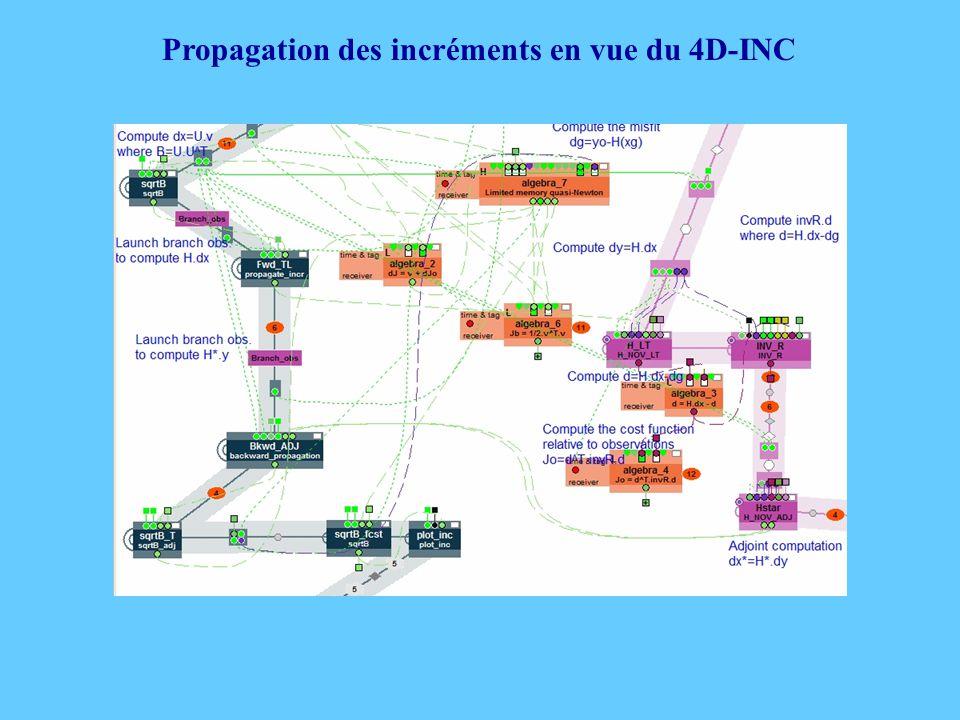 Propagation des incréments en vue du 4D-INC