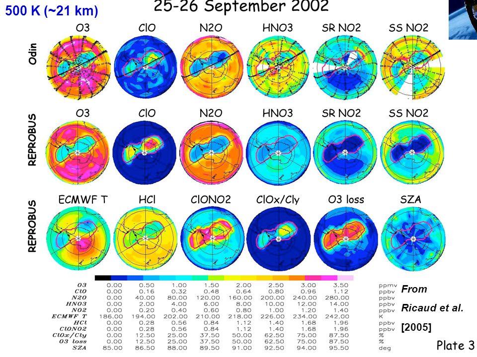 Etude de ClO dans le vortex polaire de nuit: ODIN – REPROBUS Formation du dimère :ClO + ClO + M  Cl 2 O 2 + M Décomposition thermique:Cl 2 O 2 + M  ClO + ClO + M Berthet et al.