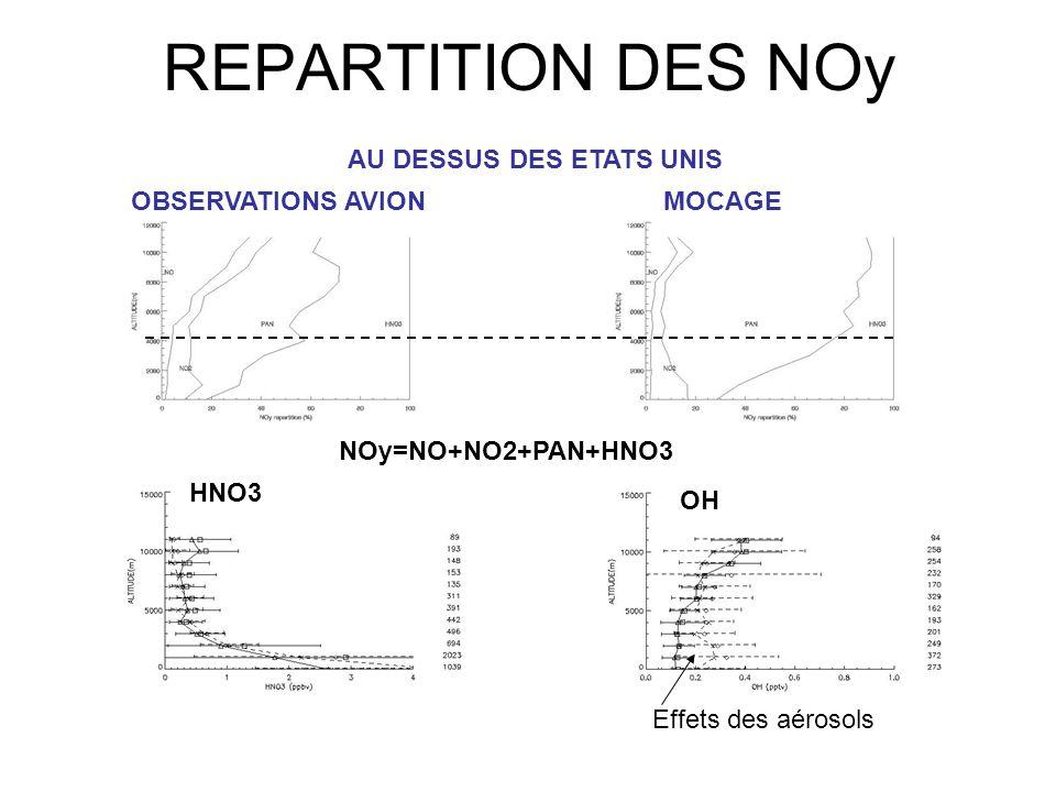 REPARTITION DES NOy OBSERVATIONS AVIONMOCAGE AU DESSUS DES ETATS UNIS NOy=NO+NO2+PAN+HNO3 HNO3 OH Effets des aérosols