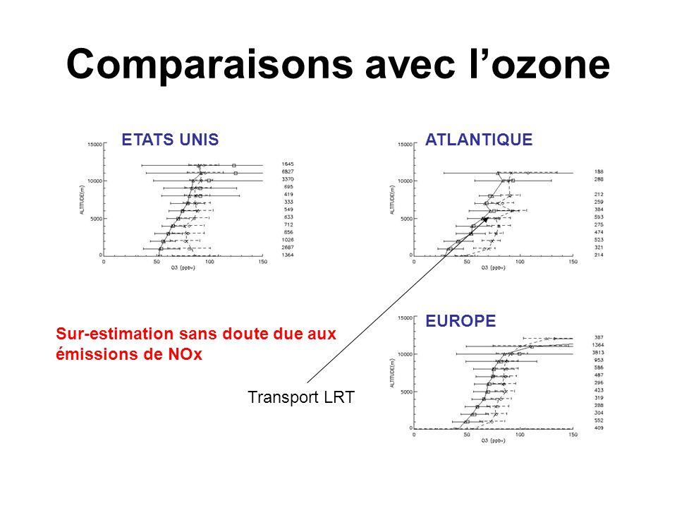 Comparaisons avec l'ozone ATLANTIQUEETATS UNIS EUROPE Sur-estimation sans doute due aux émissions de NOx Transport LRT