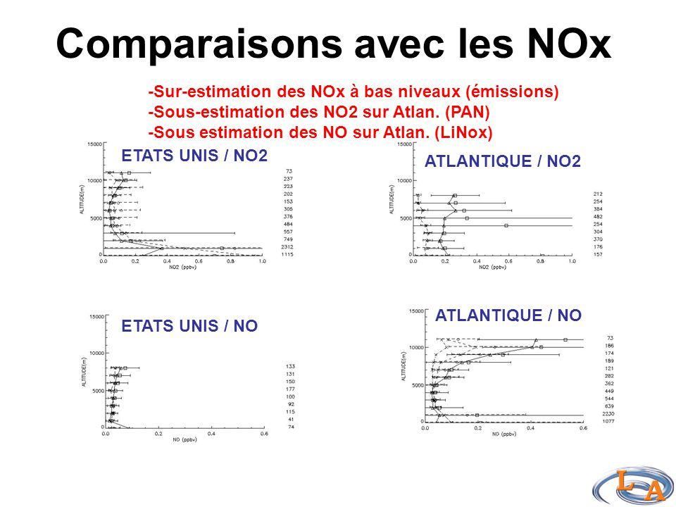 Comparaisons avec les NOx ETATS UNIS / NO2 ATLANTIQUE / NO2 ETATS UNIS / NO ATLANTIQUE / NO -Sur-estimation des NOx à bas niveaux (émissions) -Sous-estimation des NO2 sur Atlan.