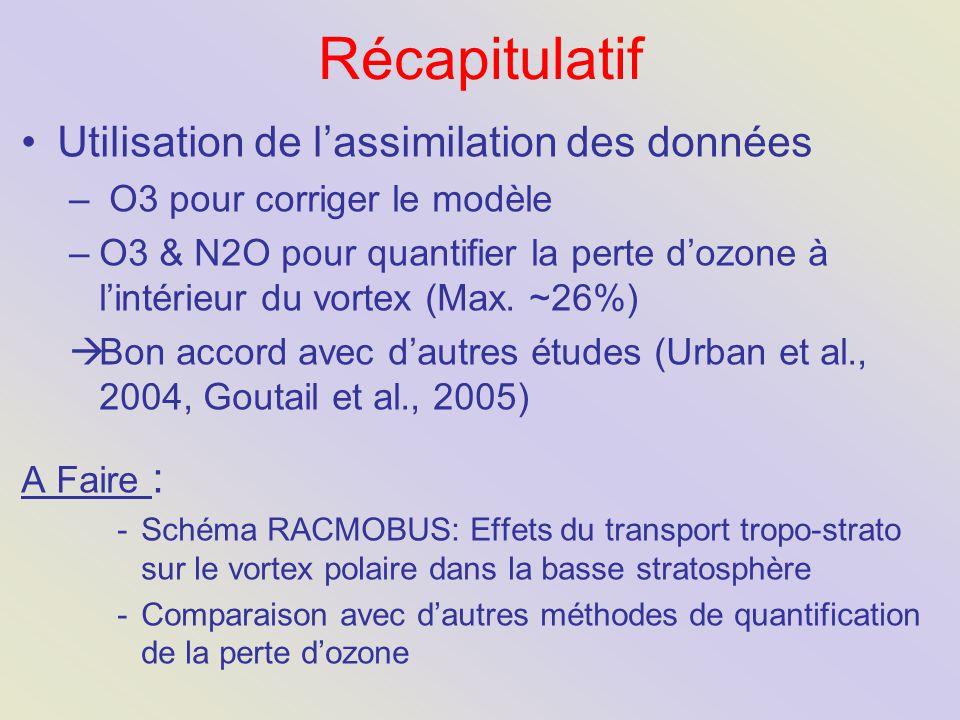 Récapitulatif Utilisation de l'assimilation des données – O3 pour corriger le modèle –O3 & N2O pour quantifier la perte d'ozone à l'intérieur du vortex (Max.