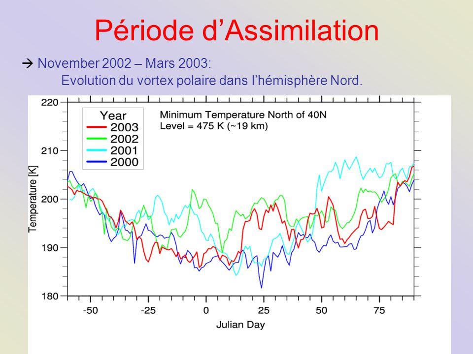 Période d'Assimilation  November 2002 – Mars 2003: Evolution du vortex polaire dans l'hémisphère Nord.