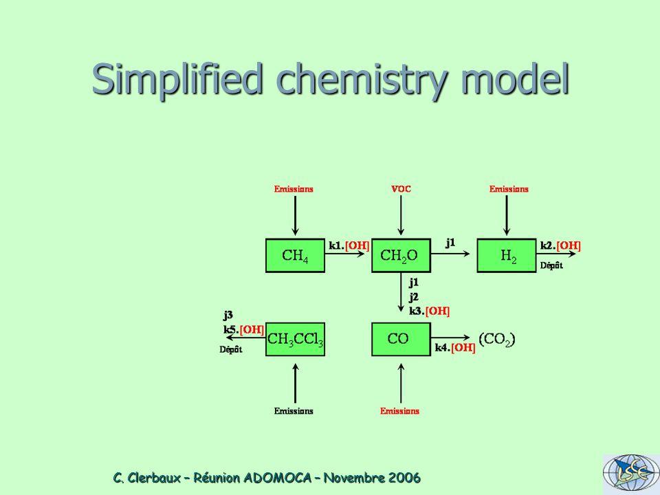 C. Clerbaux – Réunion ADOMOCA – Novembre 2006 C. Clerbaux – Réunion ADOMOCA – Novembre 2006 Simplified chemistry model