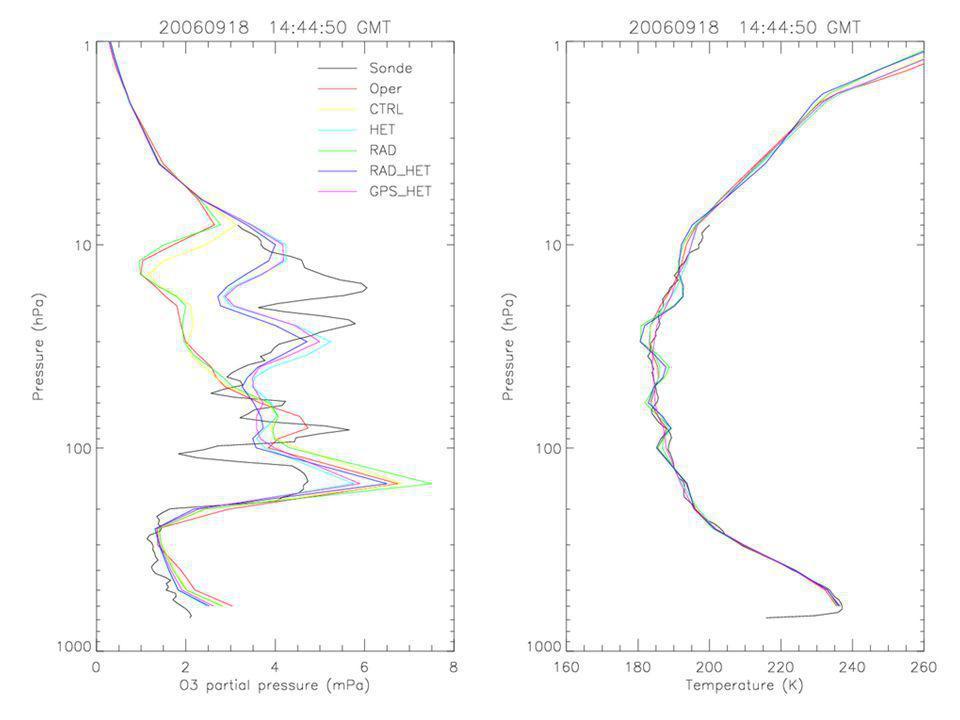 Analyse du 10/11/2006 Prévision J+10 pour le 20/11/2006 Colonne d'O3 (DU)