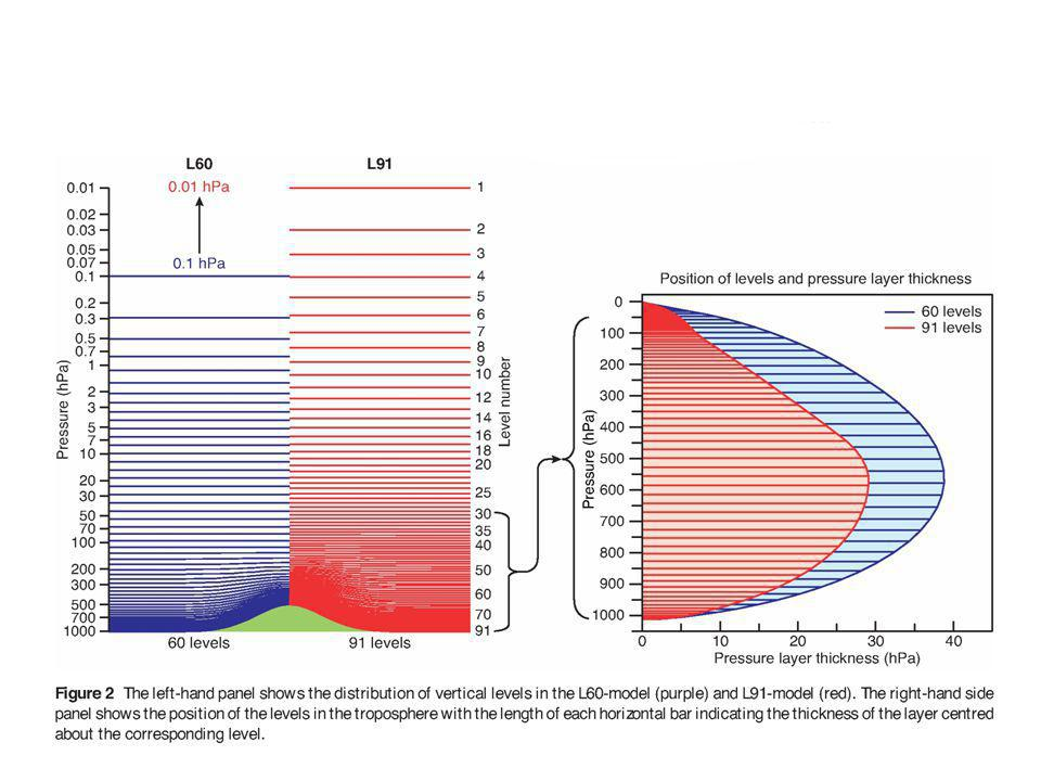 The linerized ozone scheme [Cariolle & Déqué, JGR, 1986; P.