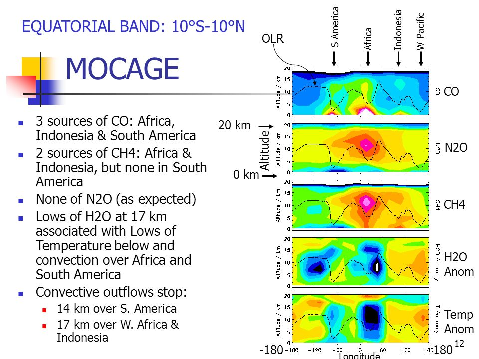12 MOCAGE AfricaIndonesiaW Pacific S America CO N2O CH4 EQUATORIAL BAND: 10°S-10°N 3 sources of CO: Africa, Indonesia & South America 2 sources of CH4: Africa & Indonesia, but none in South America None of N2O (as expected) Lows of H2O at 17 km associated with Lows of Temperature below and convection over Africa and South America Convective outflows stop: 14 km over S.