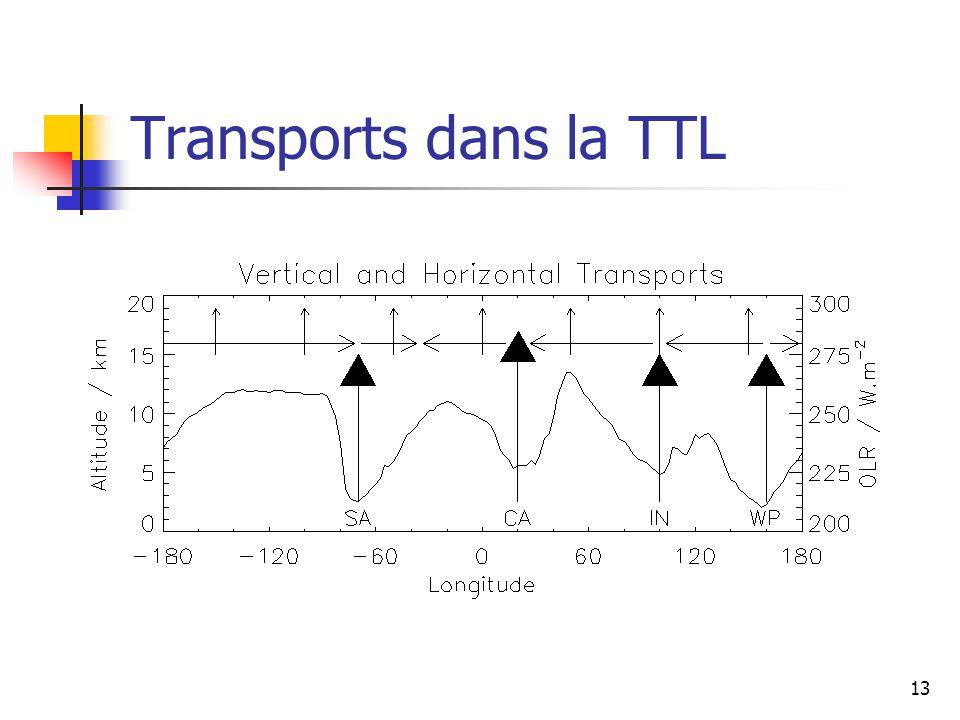 13 Transports dans la TTL