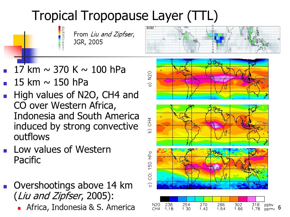 6 Tropical Tropopause Layer (TTL) 17 km ~ 370 K ~ 100 hPa 15 km ~ 150 hPa High values of N2O, CH4 and CO over Western Africa, Indonesia and South America induced by strong convective outflows Low values of Western Pacific Overshootings above 14 km (Liu and Zipfser, 2005): Africa, Indonesia & S.