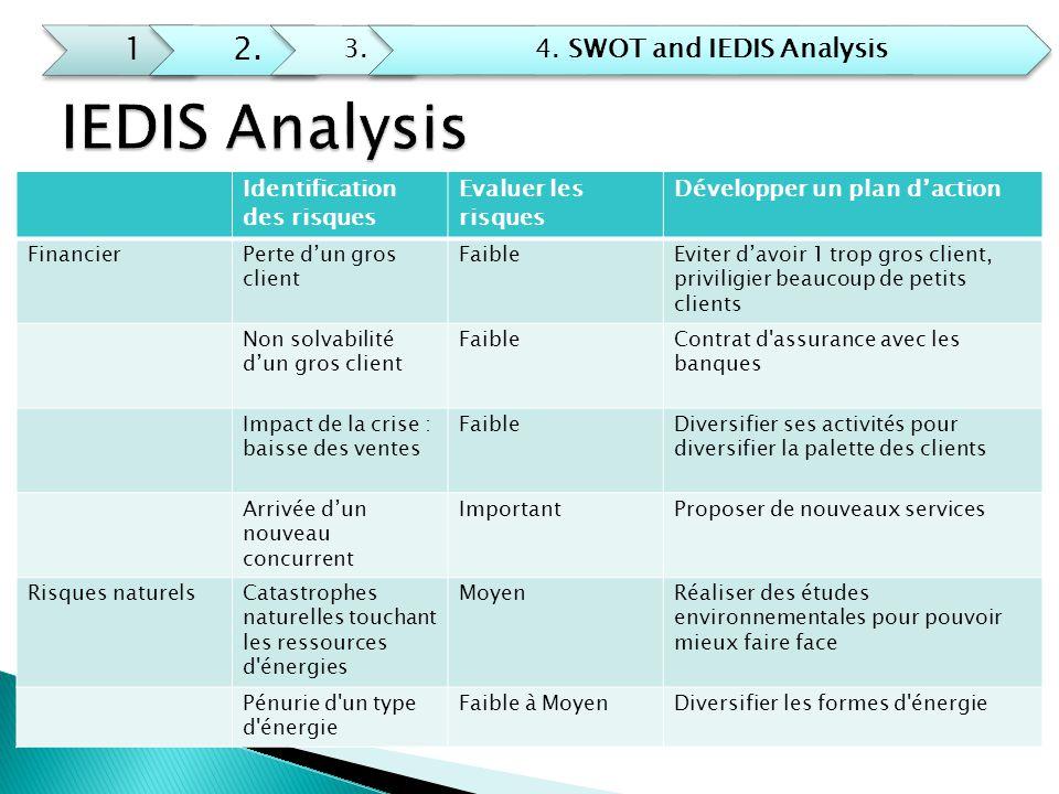 12. 3.4. SWOT and IEDIS Analysis Identification des risques Evaluer les risques Développer un plan d'action FinancierPerte d'un gros client FaibleEvit