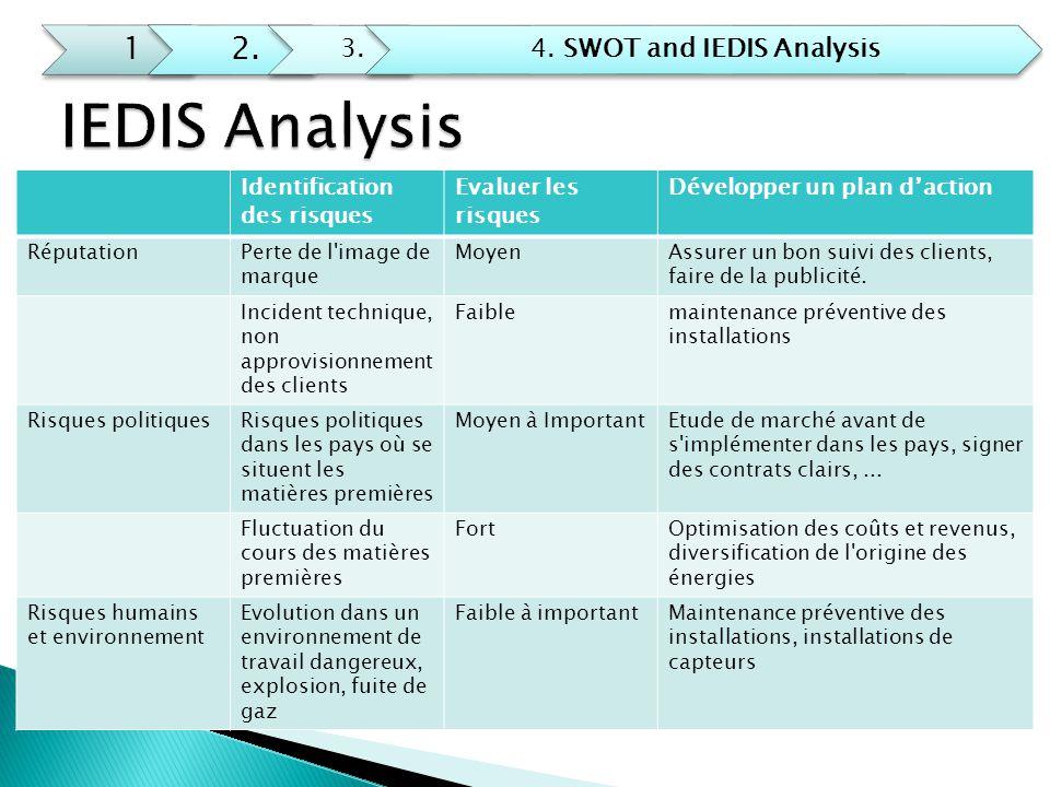 12. 3.4. SWOT and IEDIS Analysis Identification des risques Evaluer les risques Développer un plan d'action RéputationPerte de l'image de marque Moyen