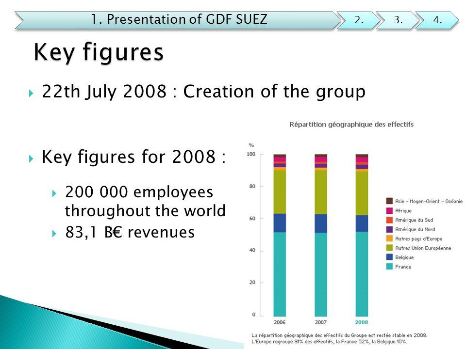 1. Presentation of GDF SUEZ 2.3.4.