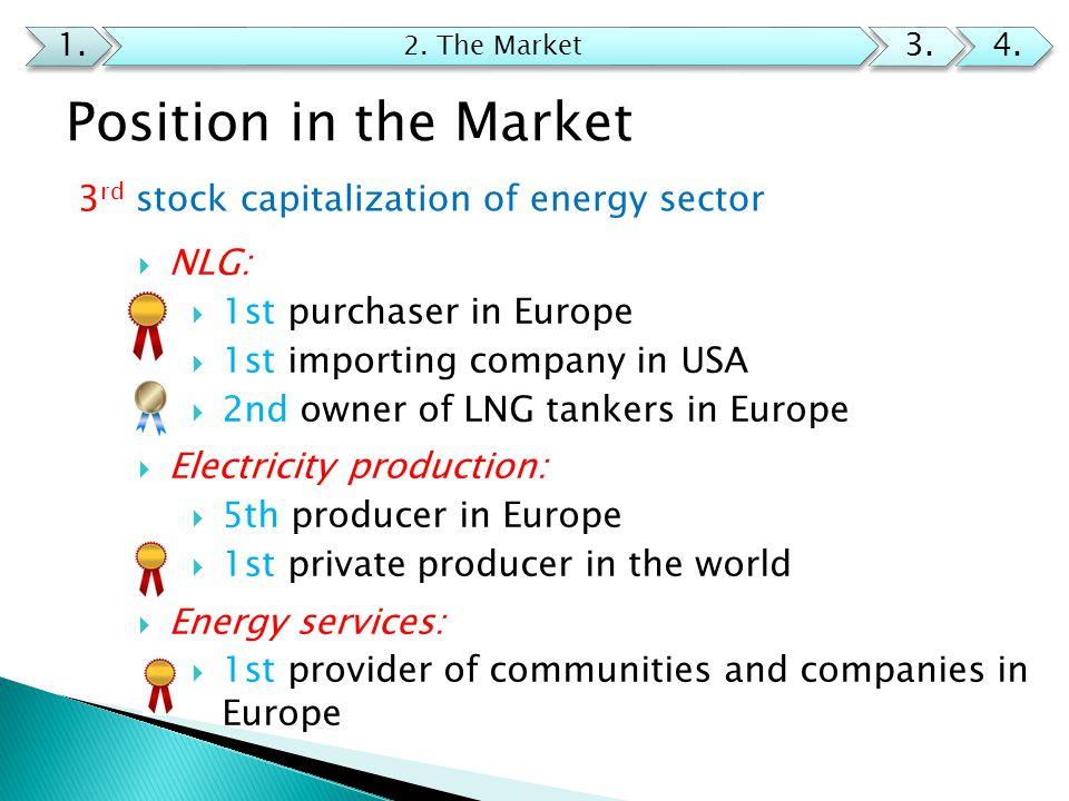 Competitors 1.2. The Market 3.4.