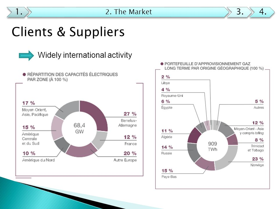 Clients & Suppliers 1. 2. The Market 3.4. Widely international activity