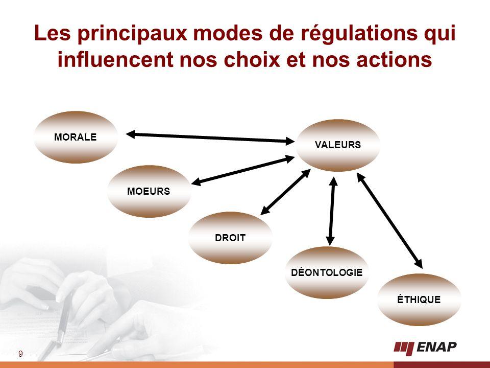 9 ÉTHIQUE DÉONTOLOGIE DROIT MOEURS MORALE VALEURS Les principaux modes de régulations qui influencent nos choix et nos actions