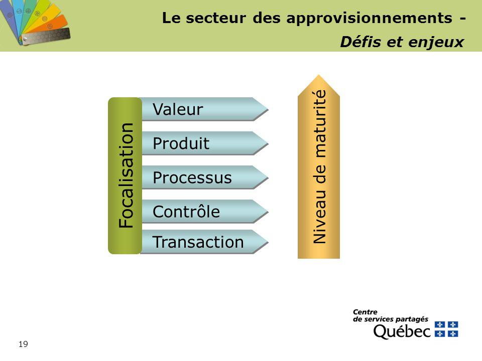 19 Le secteur des approvisionnements - Défis et enjeux Valeur Niveau de maturité Produit Processus Contrôle Transaction Focalisation