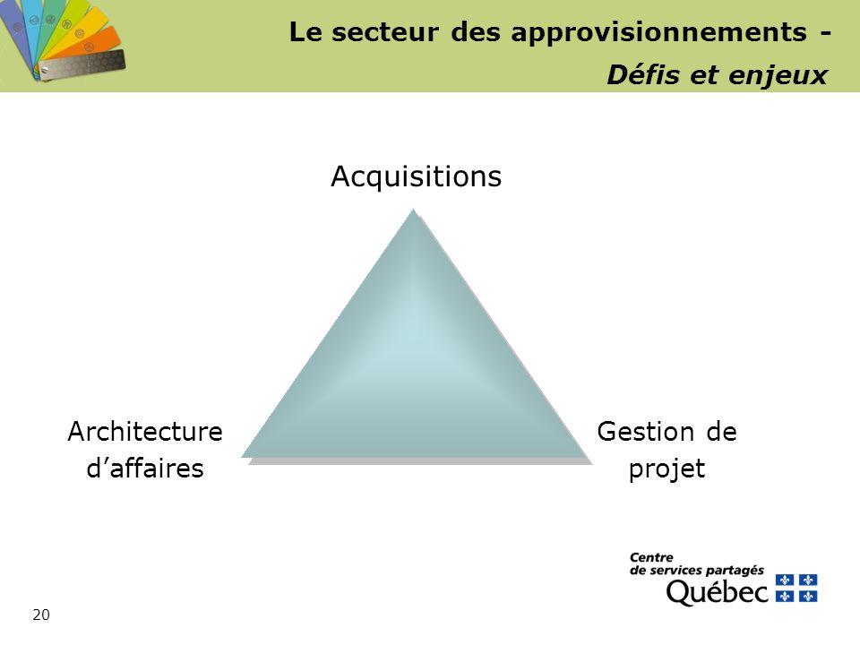 20 Le secteur des approvisionnements - Défis et enjeux Acquisitions Architecture d'affaires Gestion de projet