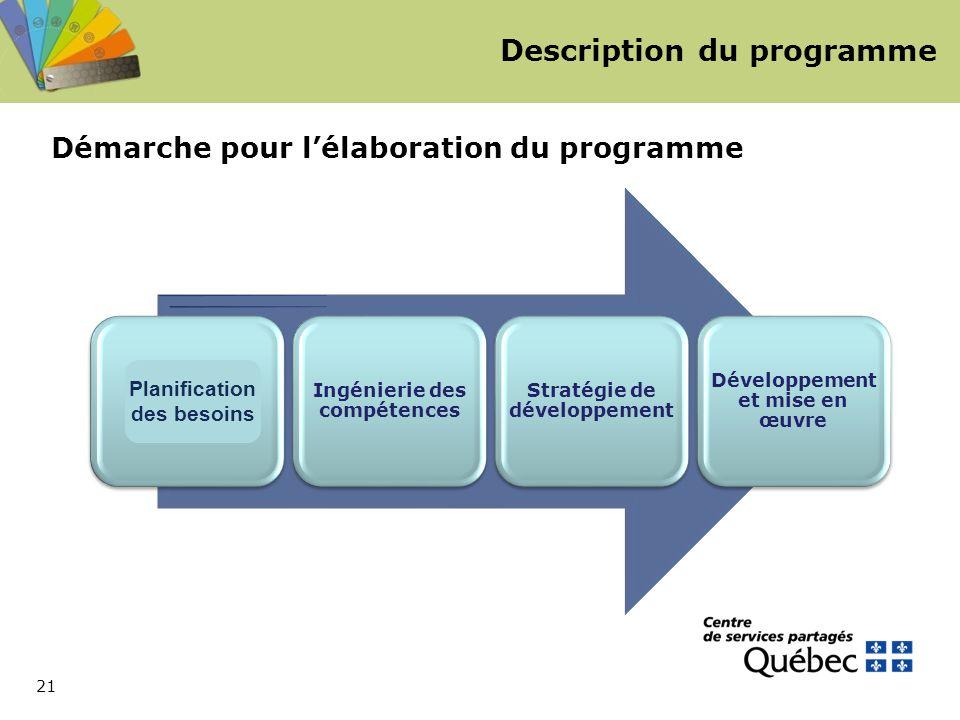 21 Description du programme Démarche pour l'élaboration du programme Planification des besoins