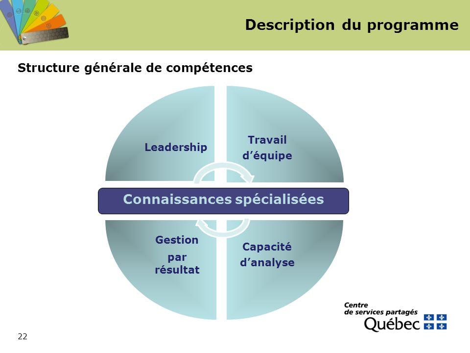 22 Description du programme Structure générale de compétences Connaissances spécialisées