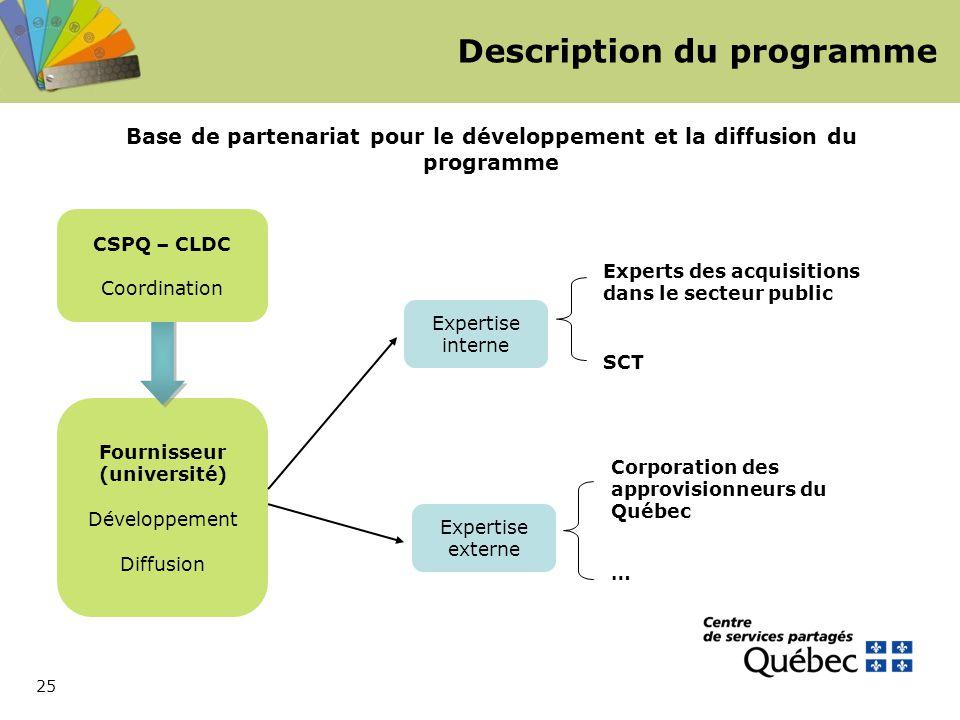 25 Fournisseur (université) Développement Diffusion Description du programme CSPQ – CLDC Coordination Base de partenariat pour le développement et la diffusion du programme Expertise interne Expertise externe Experts des acquisitions dans le secteur public SCT Corporation des approvisionneurs du Québec …