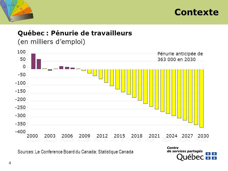 4 Sources: Le Conference Board du Canada; Statistique Canada 2000 2003 2006 2009 2012 2015 2018 2021 2024 2027 2030 Québec : Pénurie de travailleurs (en milliers d'emploi) Pénurie anticipée de 363 000 en 2030 100 50 0 -50 -100 -150 -200 -250 -300 -350 -400