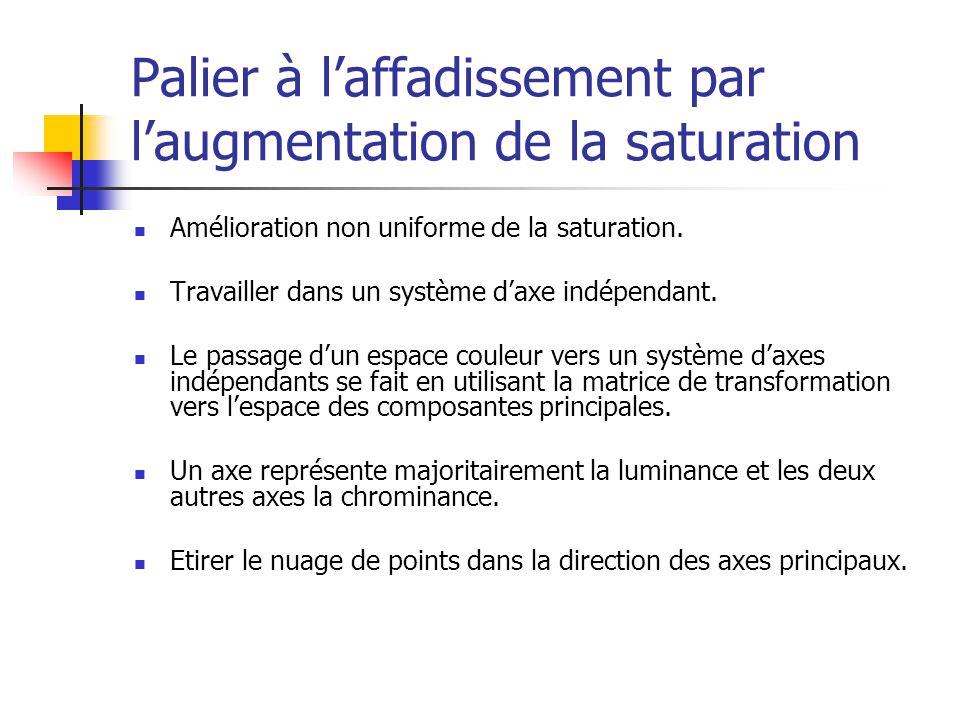 Palier à l'affadissement par l'augmentation de la saturation Amélioration non uniforme de la saturation.