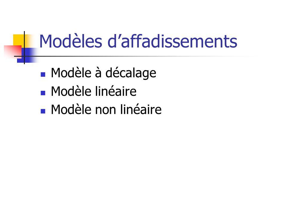 Modèles d'affadissements Modèle à décalage Modèle linéaire Modèle non linéaire